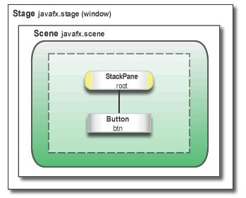 Иерархия JavaFX